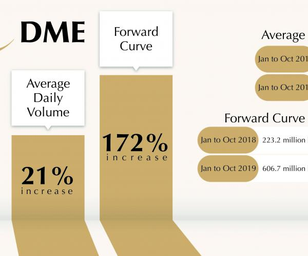 DME Registers 21% Increase in Exchange Trading Volume and 172% in Forward Curve Trading